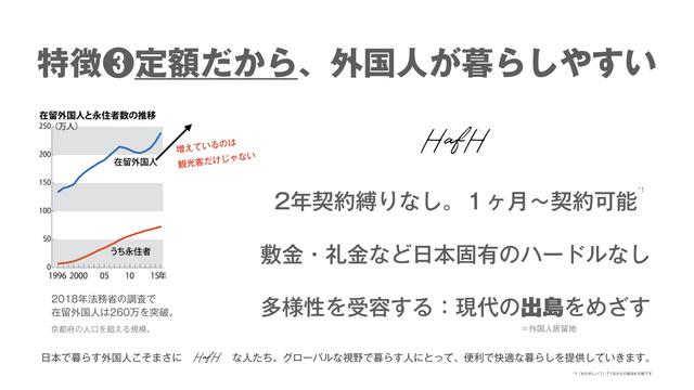 HafH定額
