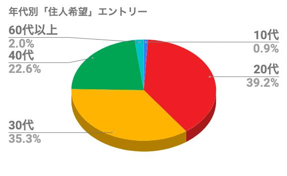 ADDress住人希望者の年齢グラフ