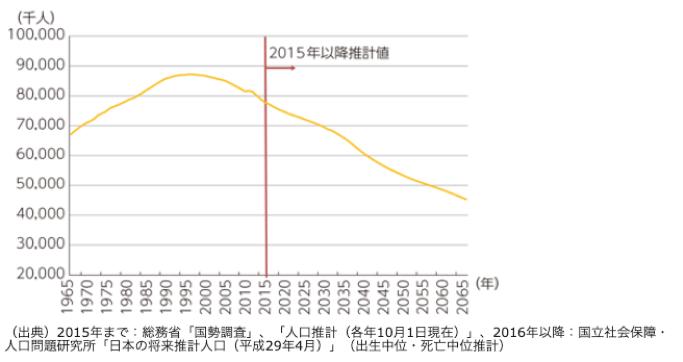 生産人口推移図