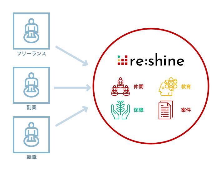re:shineのイメージ