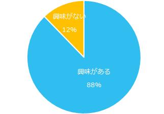 「転職に関心のある正社員」の88%は副業に興味がある
